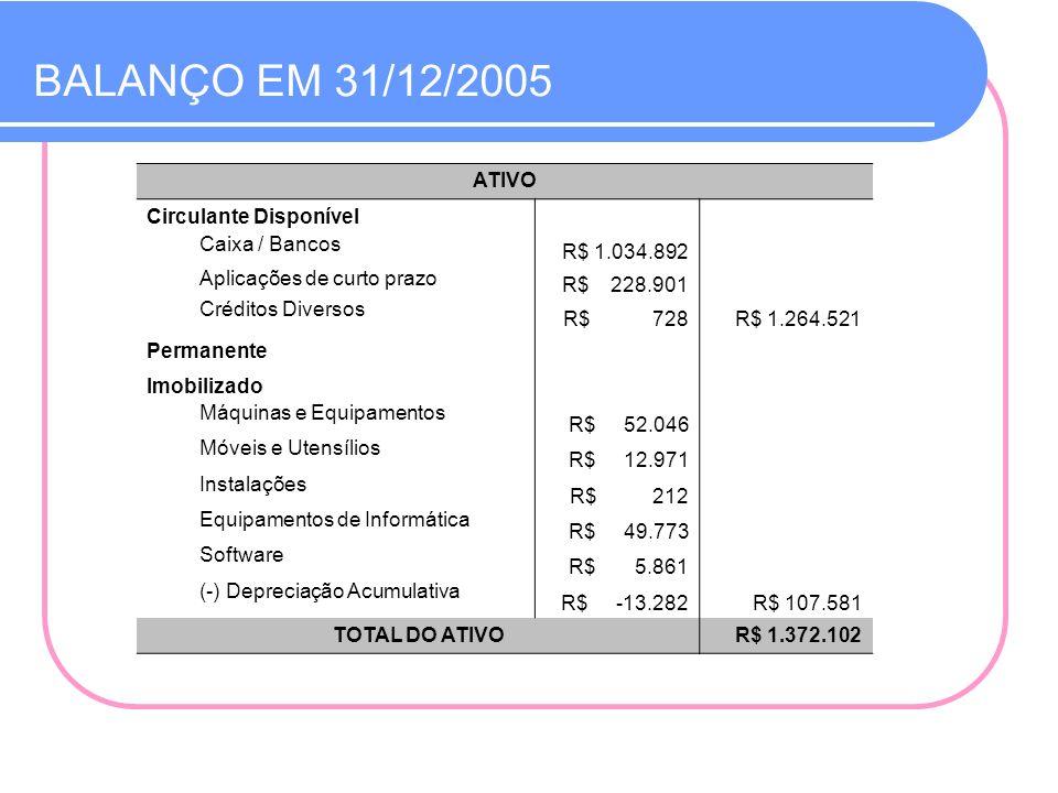 BALANÇO EM 31/12/2005 ATIVO Circulante Disponível Caixa / Bancos