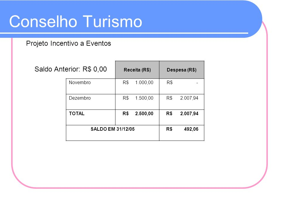 Conselho Turismo Projeto Incentivo a Eventos Saldo Anterior: R$ 0,00