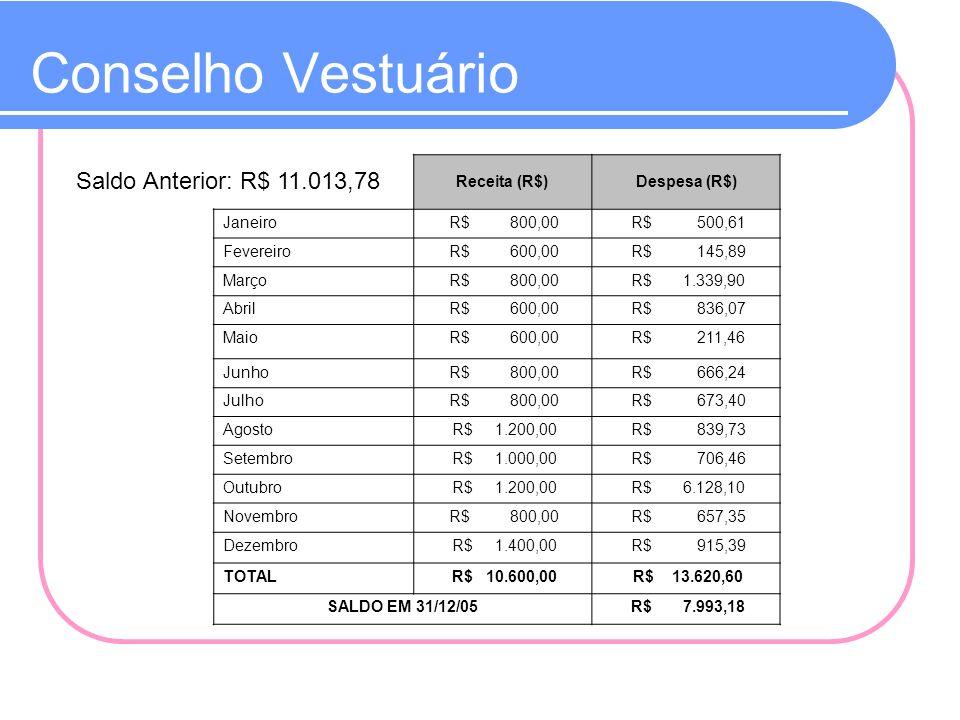 Conselho Vestuário Saldo Anterior: R$ 11.013,78 Receita (R$)