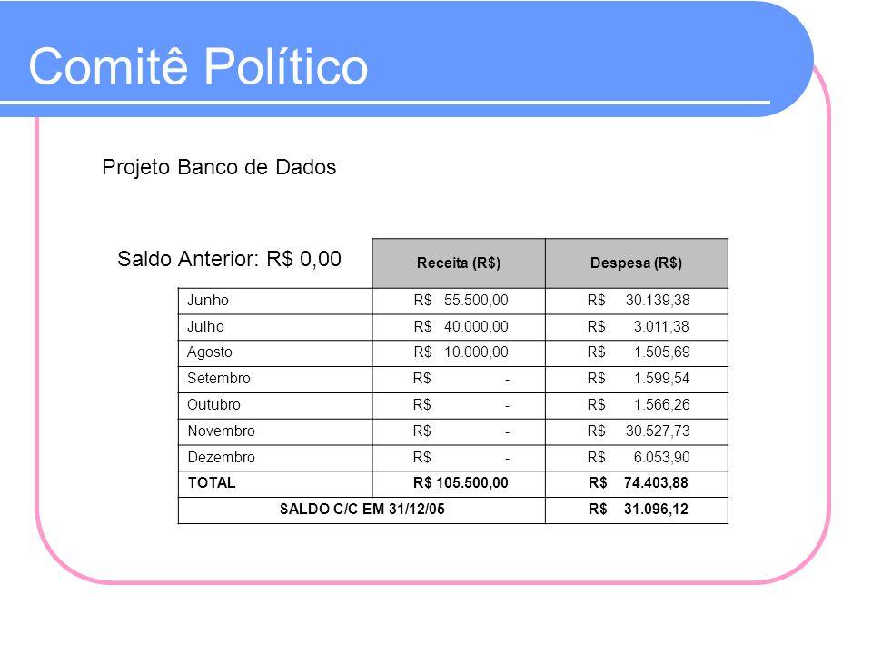 Comitê Político Projeto Banco de Dados Saldo Anterior: R$ 0,00