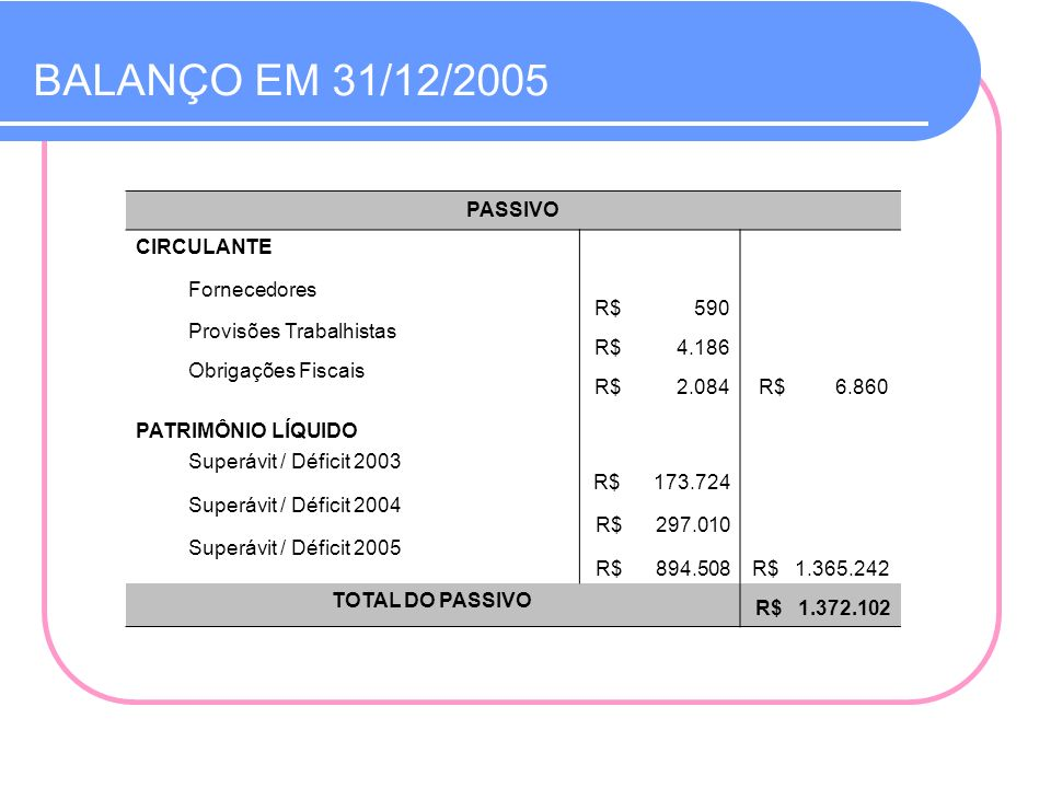 BALANÇO EM 31/12/2005 PASSIVO CIRCULANTE Fornecedores R$ 590