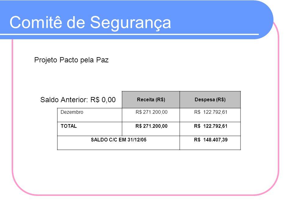 Comitê de Segurança Projeto Pacto pela Paz Saldo Anterior: R$ 0,00