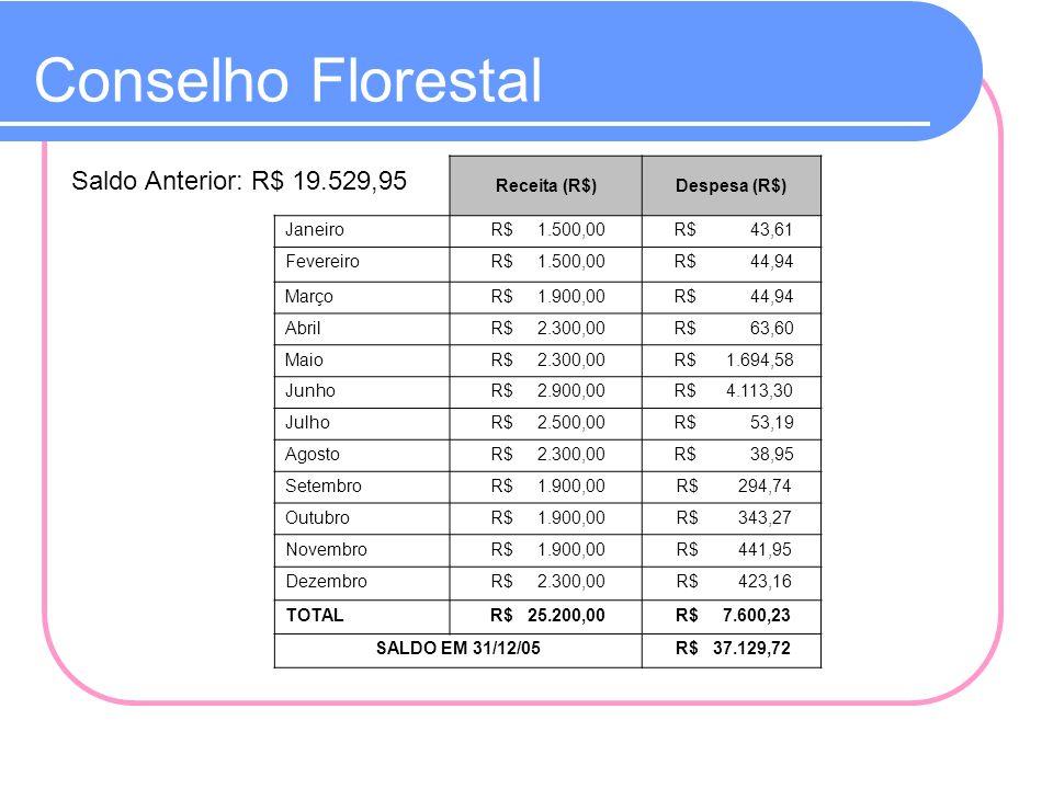 Conselho Florestal Saldo Anterior: R$ 19.529,95 Receita (R$)
