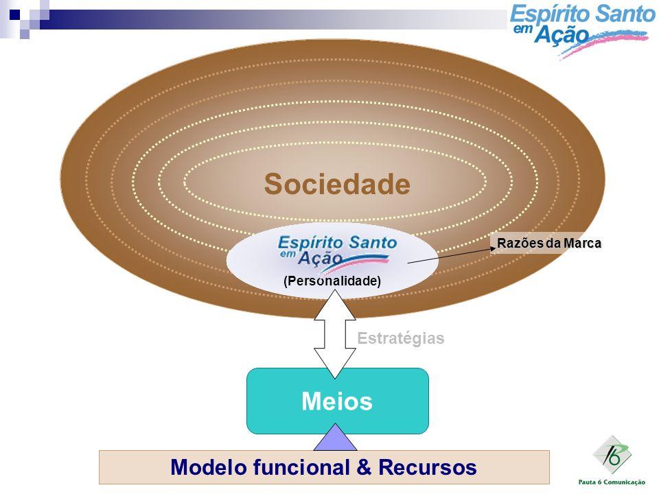 Modelo funcional & Recursos