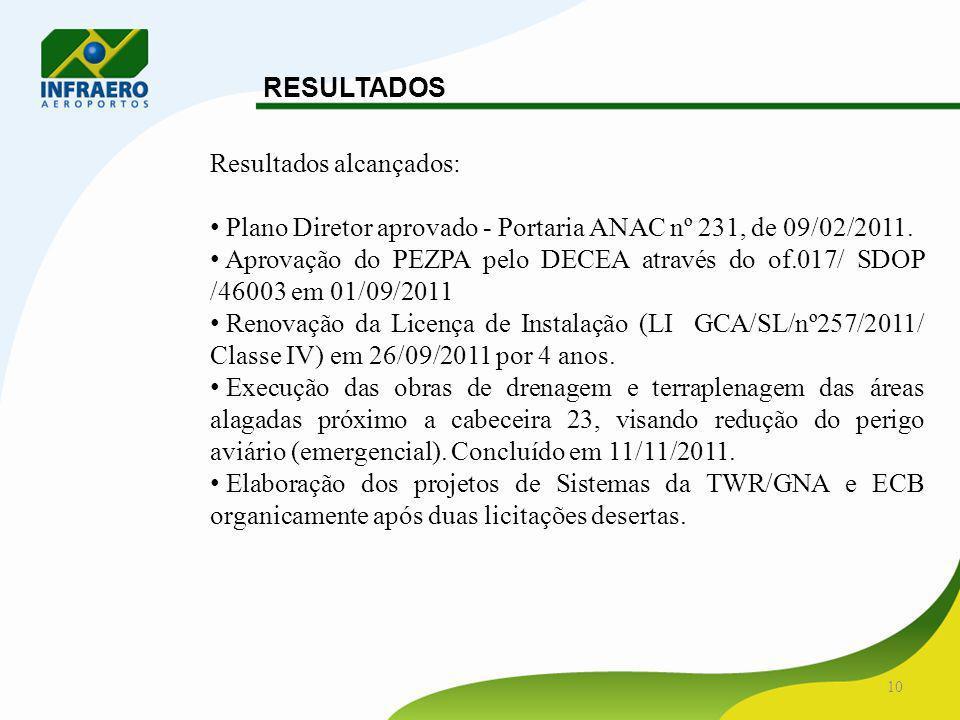 RESULTADOS Resultados alcançados: Plano Diretor aprovado - Portaria ANAC nº 231, de 09/02/2011.
