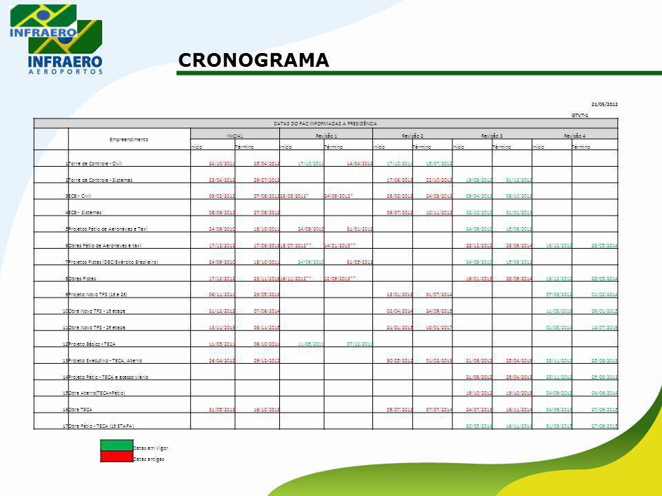 DATAS DO PAC INFORMADAS A PRESIDÊNCIA
