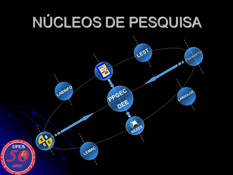 NÚCLEOS DE PESQUISA LEST LABINFO PPGEC DEE LABSOLOS NEXES LEMAC