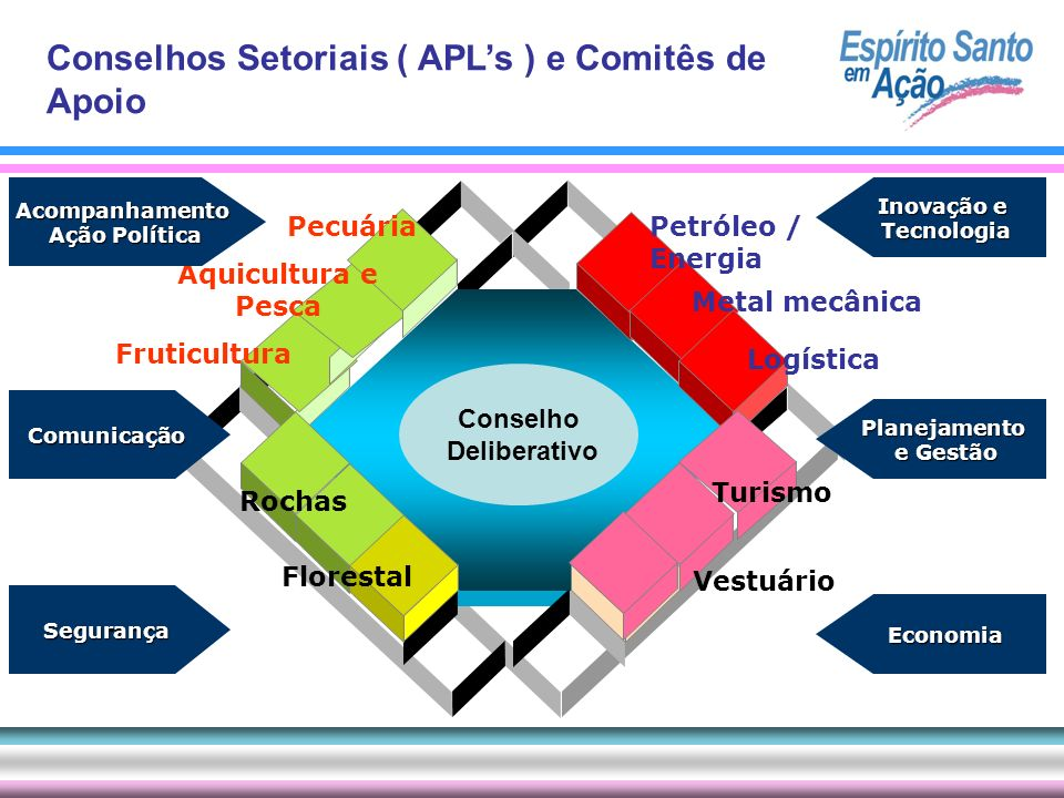 Conselhos Setoriais ( APL's ) e Comitês de Apoio
