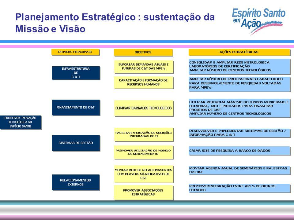 Planejamento Estratégico : sustentação da Missão e Visão