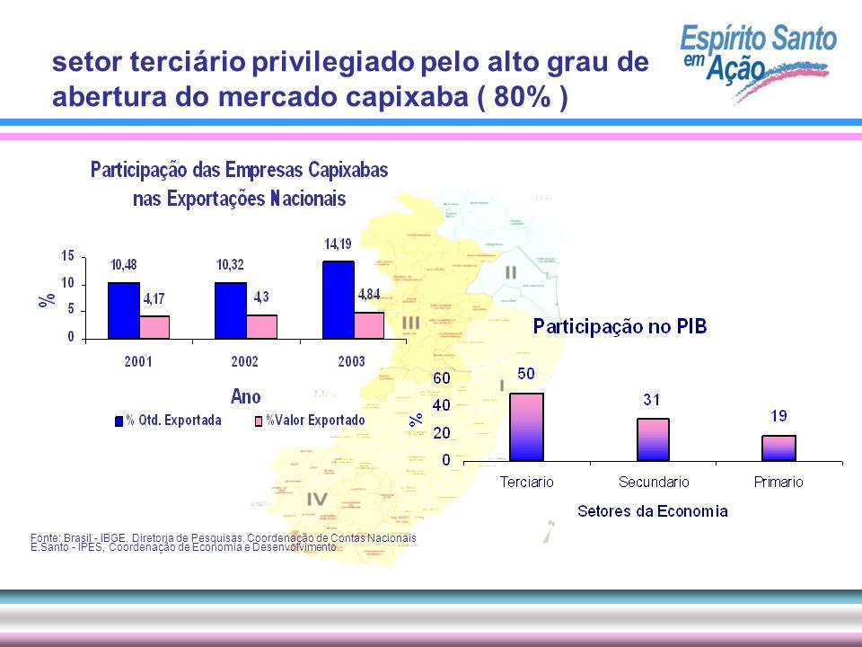 setor terciário privilegiado pelo alto grau de abertura do mercado capixaba ( 80% )