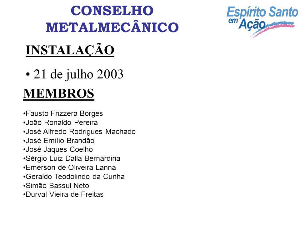 INSTALAÇÃO 21 de julho 2003 MEMBROS Fausto Frizzera Borges