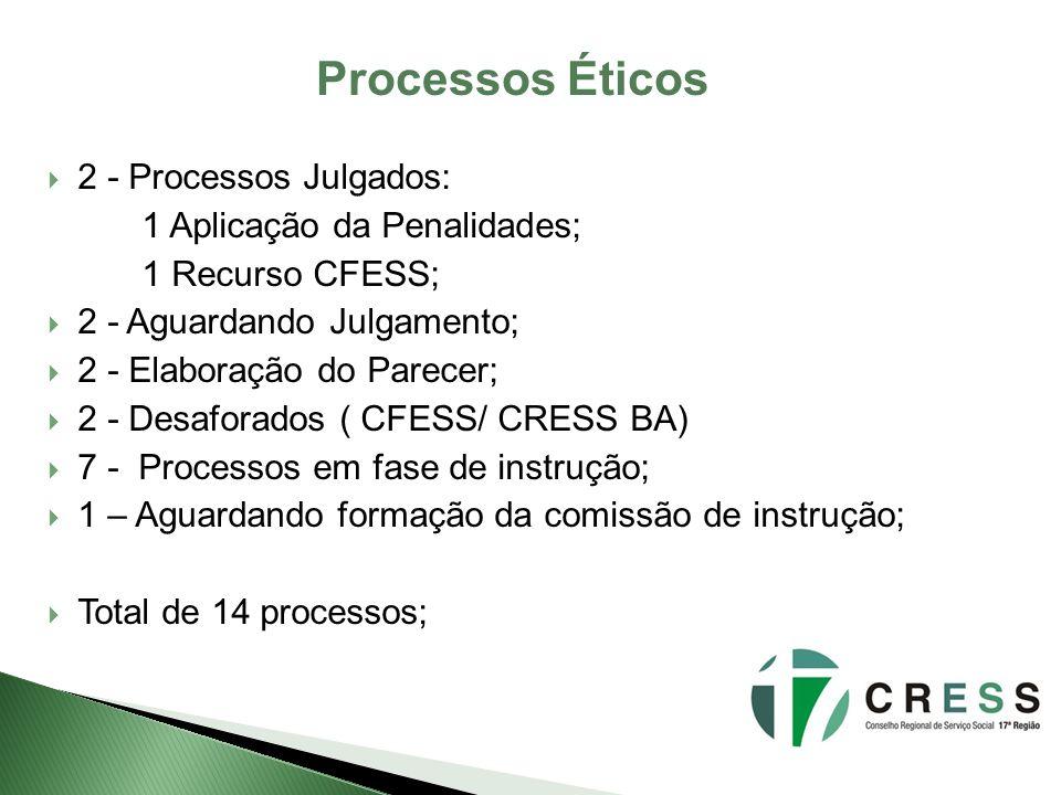 Processos Éticos 2 - Processos Julgados: 1 Aplicação da Penalidades;