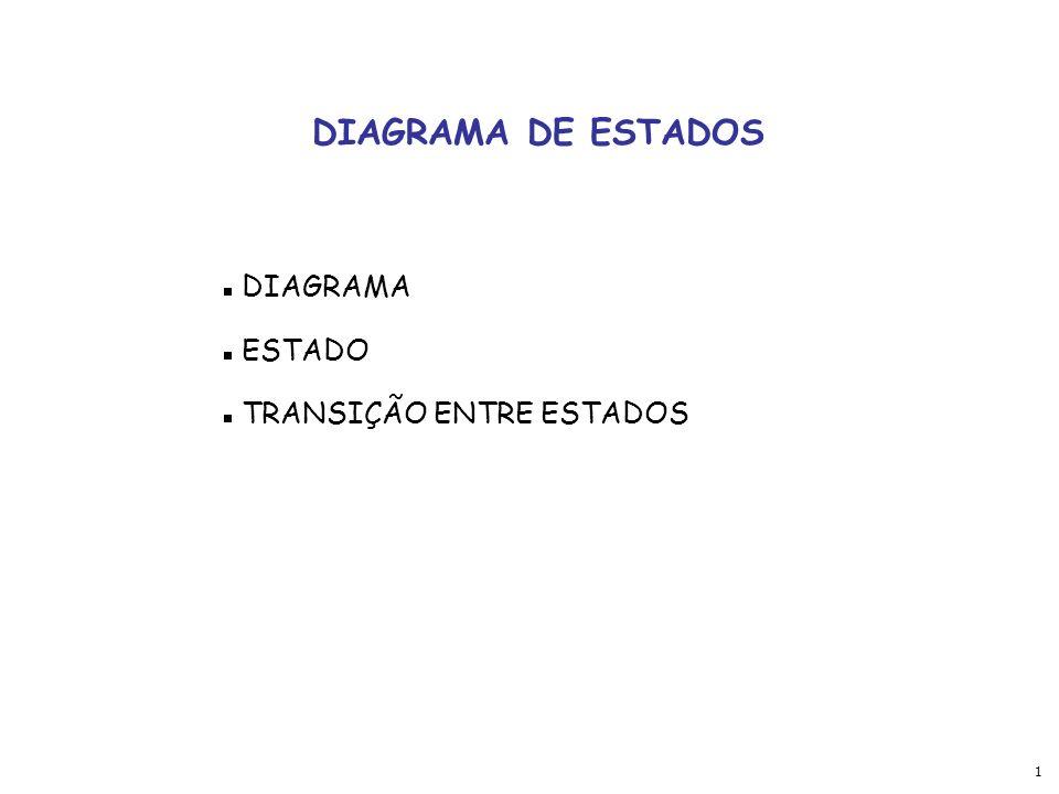 DIAGRAMA DE ESTADOS DIAGRAMA ESTADO TRANSIÇÃO ENTRE ESTADOS