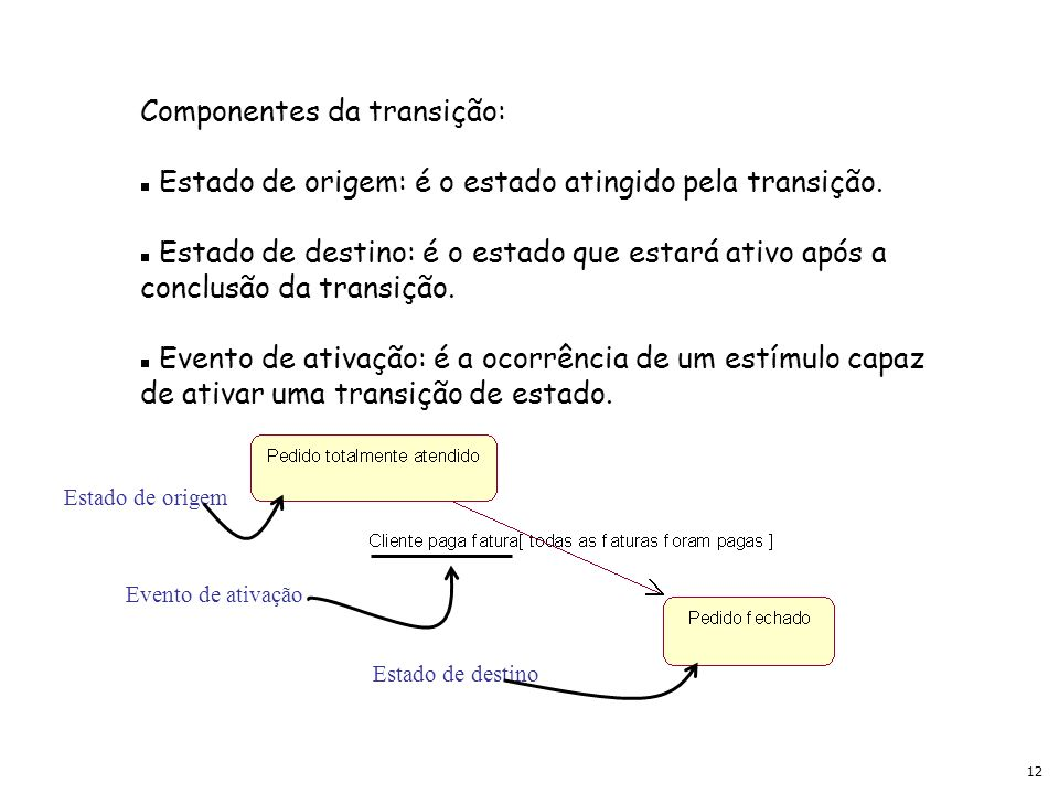 Componentes da transição:
