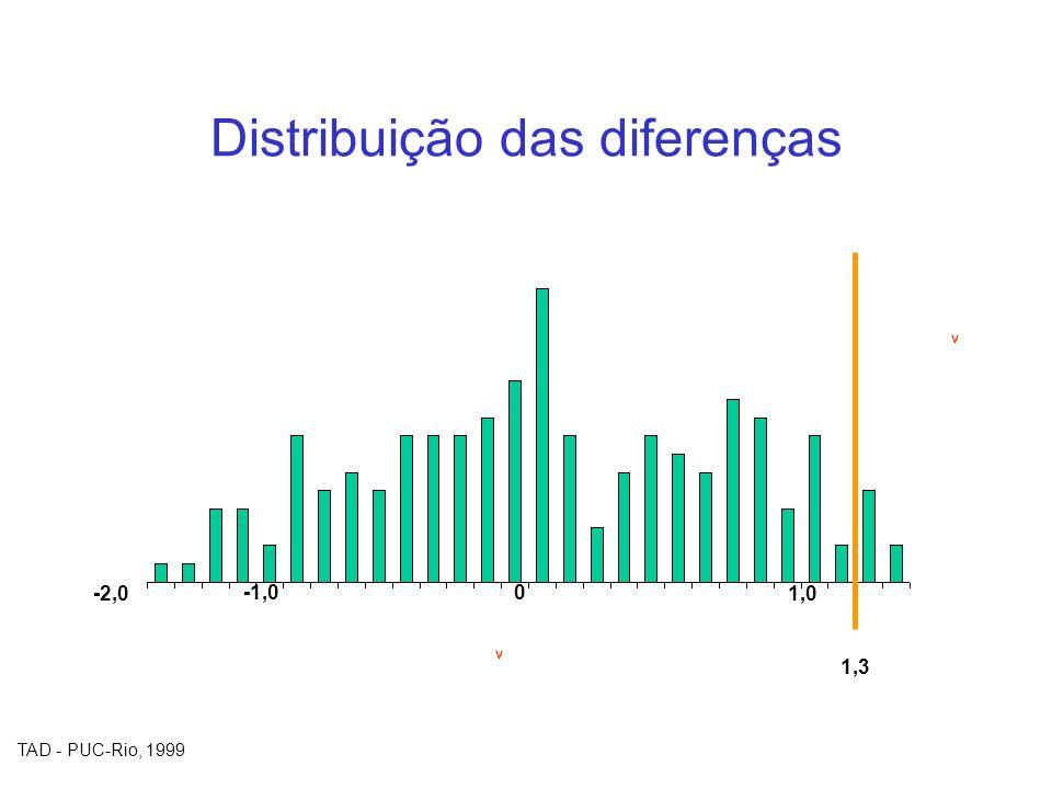 Distribuição das diferenças