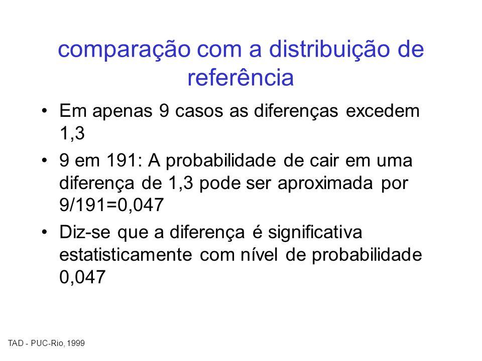 comparação com a distribuição de referência