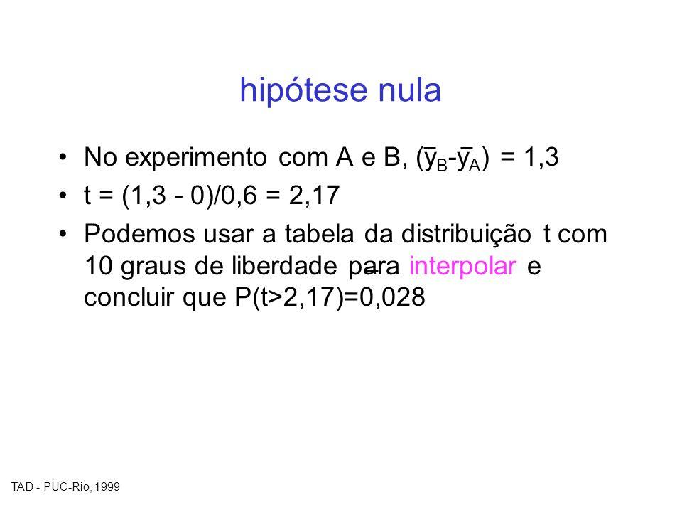 hipótese nula No experimento com A e B, (yB-yA) = 1,3