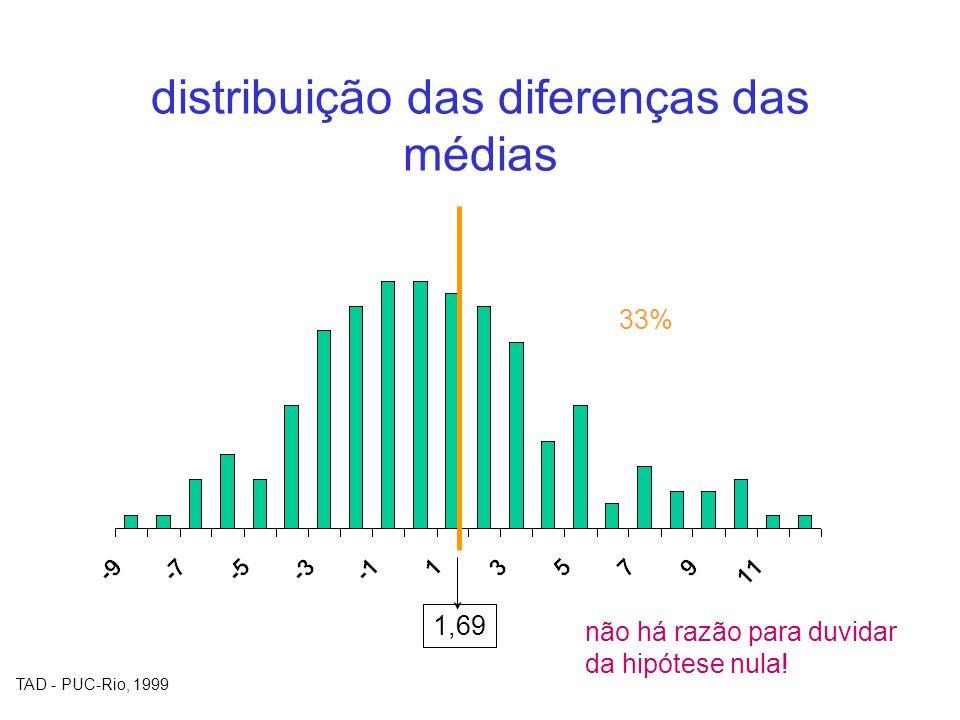 distribuição das diferenças das médias