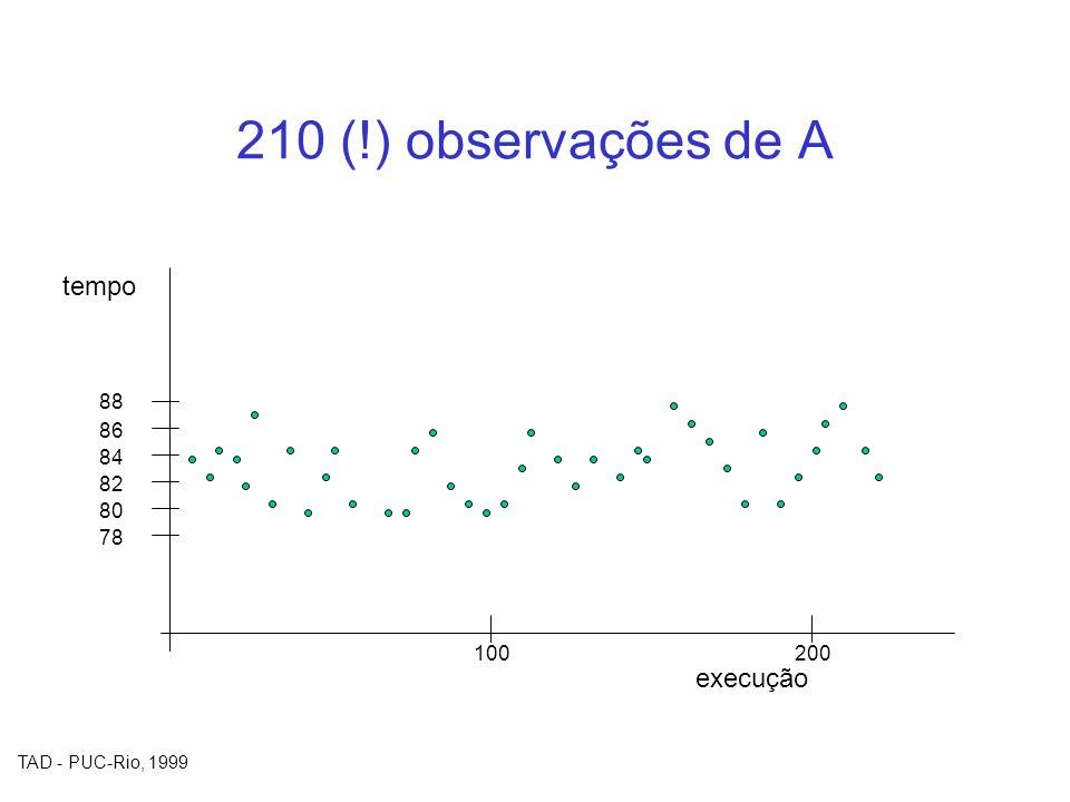 210 (!) observações de A tempo 88 86 84 82 80 78 100 200 execução