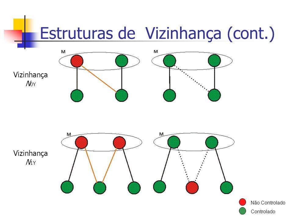 Estruturas de Vizinhança (cont.)
