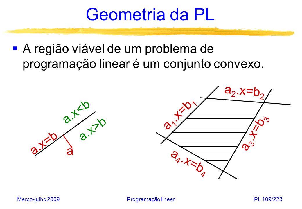Geometria da PLA região viável de um problema de programação linear é um conjunto convexo. a1.x=b1.