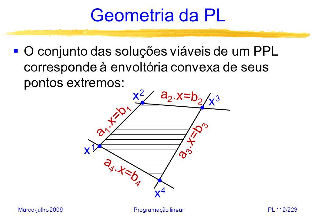 Geometria da PL O conjunto das soluções viáveis de um PPL corresponde à envoltória convexa de seus pontos extremos:
