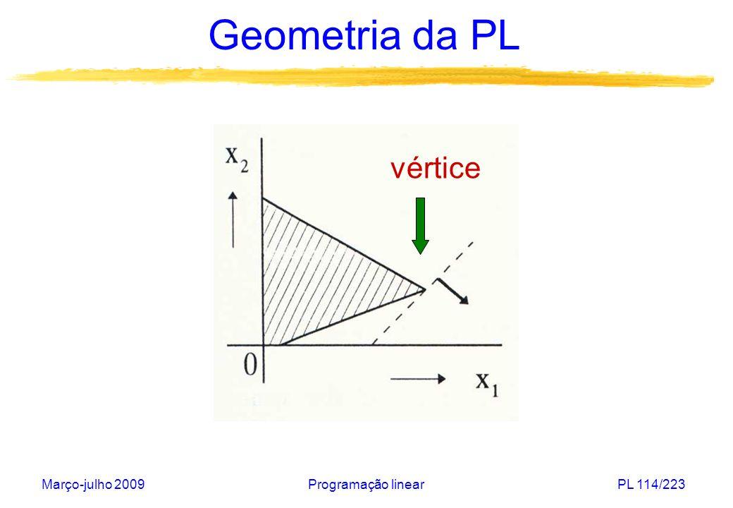 Geometria da PL vértice Março-julho 2009 Programação linear