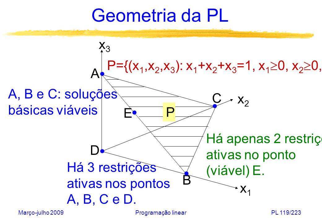 Geometria da PL x3 P={(x1,x2,x3): x1+x2+x3=1, x10, x20, x30} A