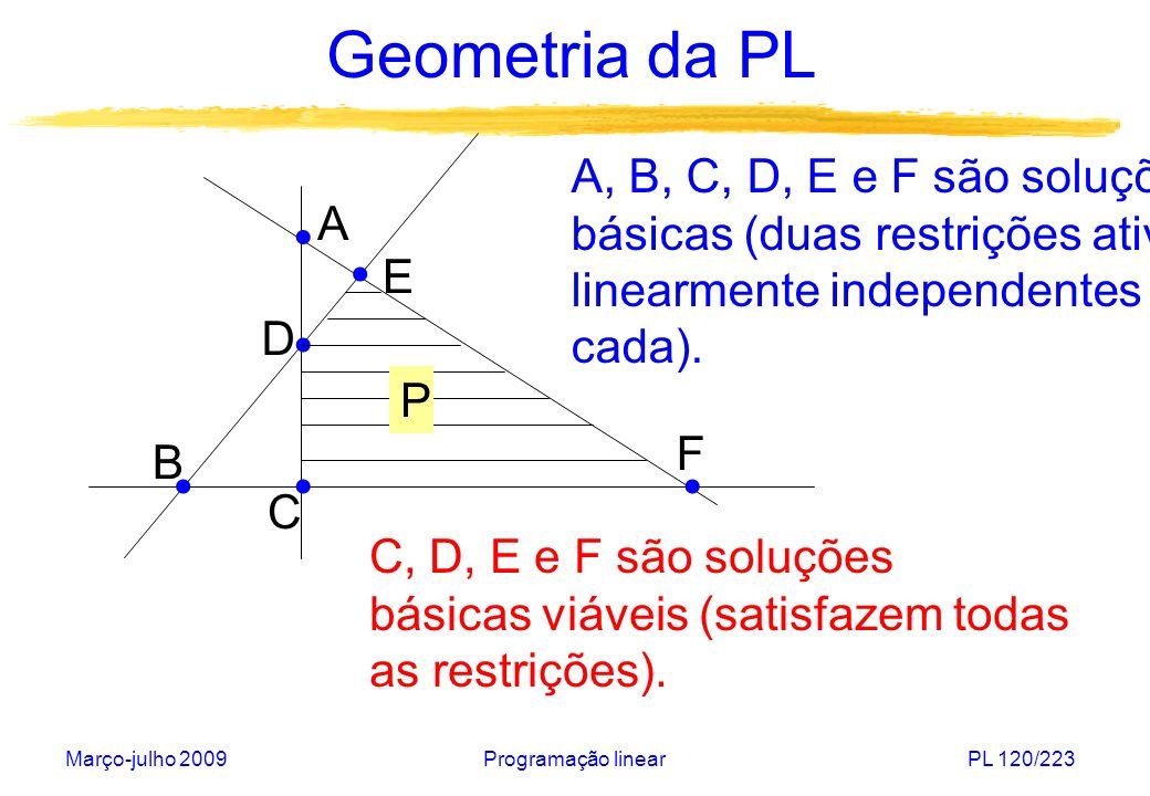 Geometria da PL A, B, C, D, E e F são soluções
