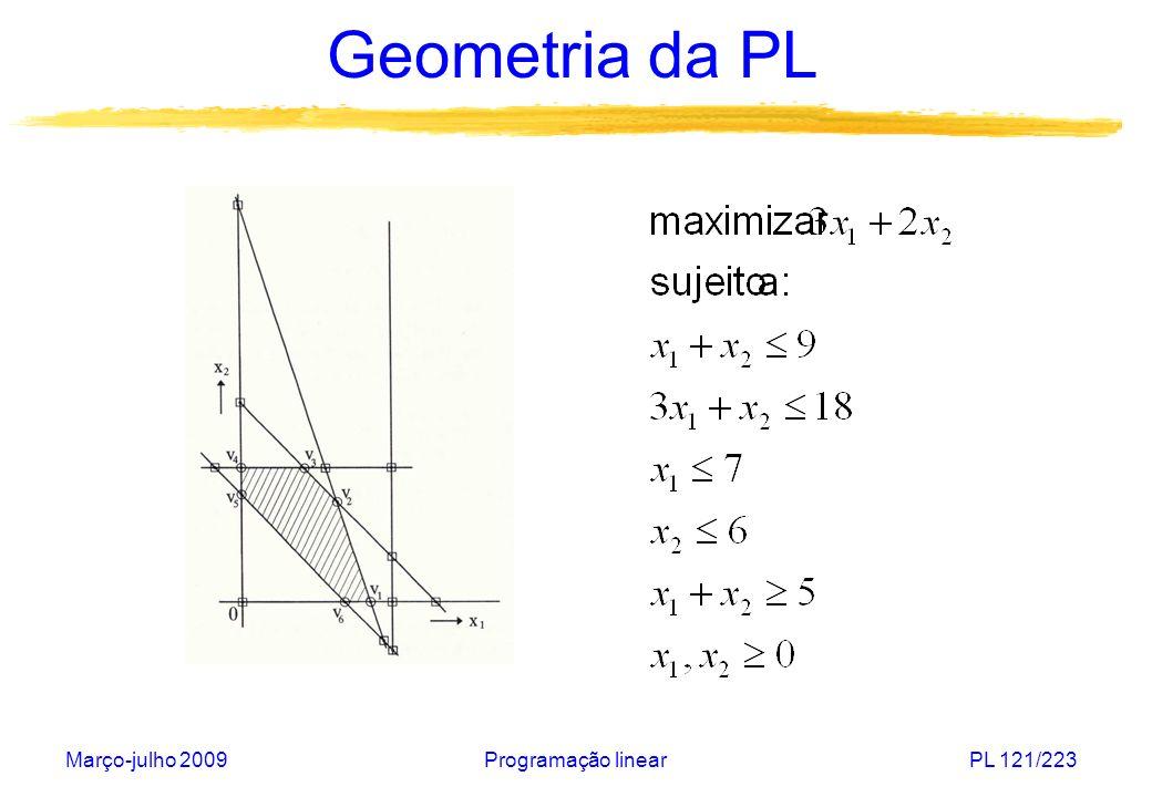 Geometria da PL Março-julho 2009 Programação linear
