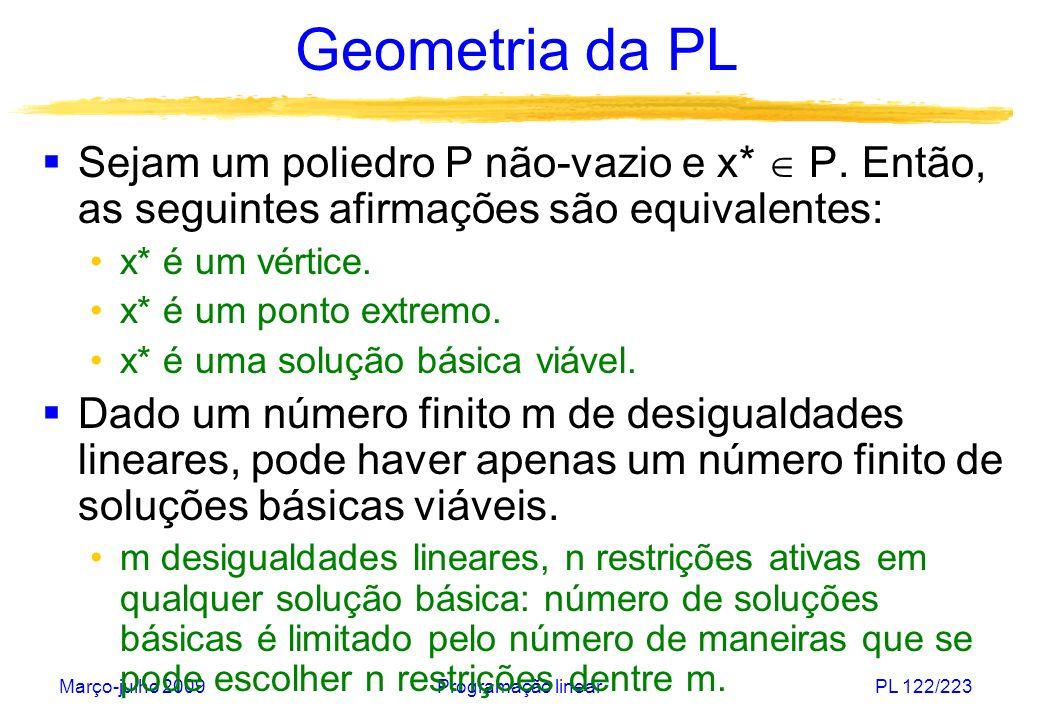 Geometria da PL Sejam um poliedro P não-vazio e x*  P. Então, as seguintes afirmações são equivalentes: