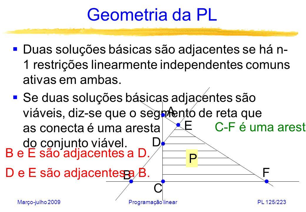 Geometria da PL Duas soluções básicas são adjacentes se há n-1 restrições linearmente independentes comuns ativas em ambas.