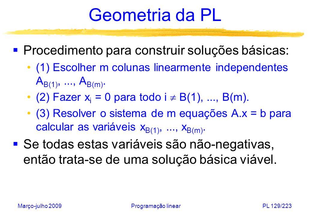 Geometria da PL Procedimento para construir soluções básicas: