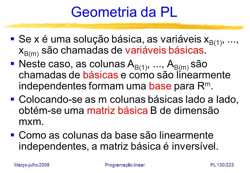 Geometria da PL Se x é uma solução básica, as variáveis xB(1), ..., xB(m) são chamadas de variáveis básicas.