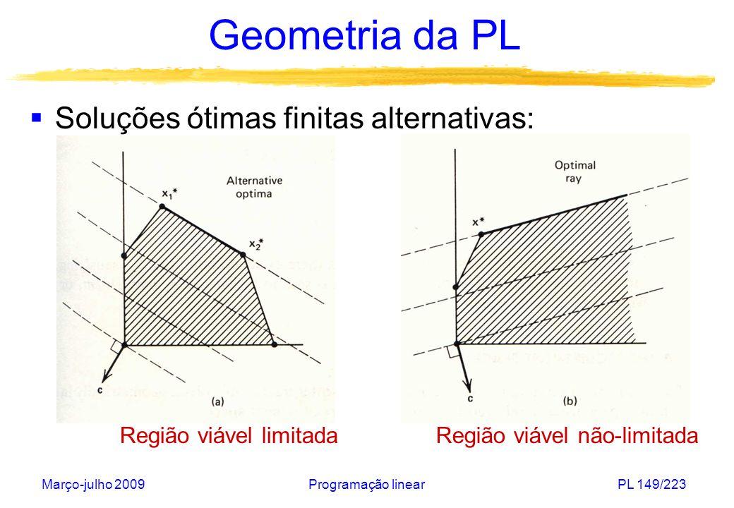 Geometria da PL Soluções ótimas finitas alternativas:
