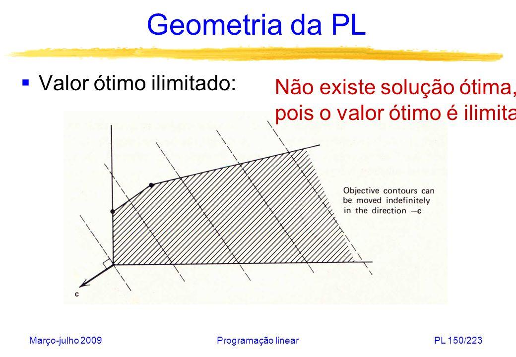 Geometria da PL Valor ótimo ilimitado: Não existe solução ótima,