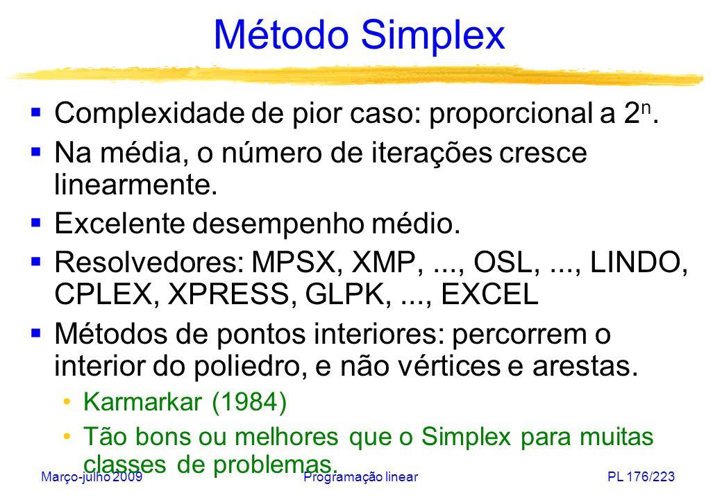 Método Simplex Complexidade de pior caso: proporcional a 2n.