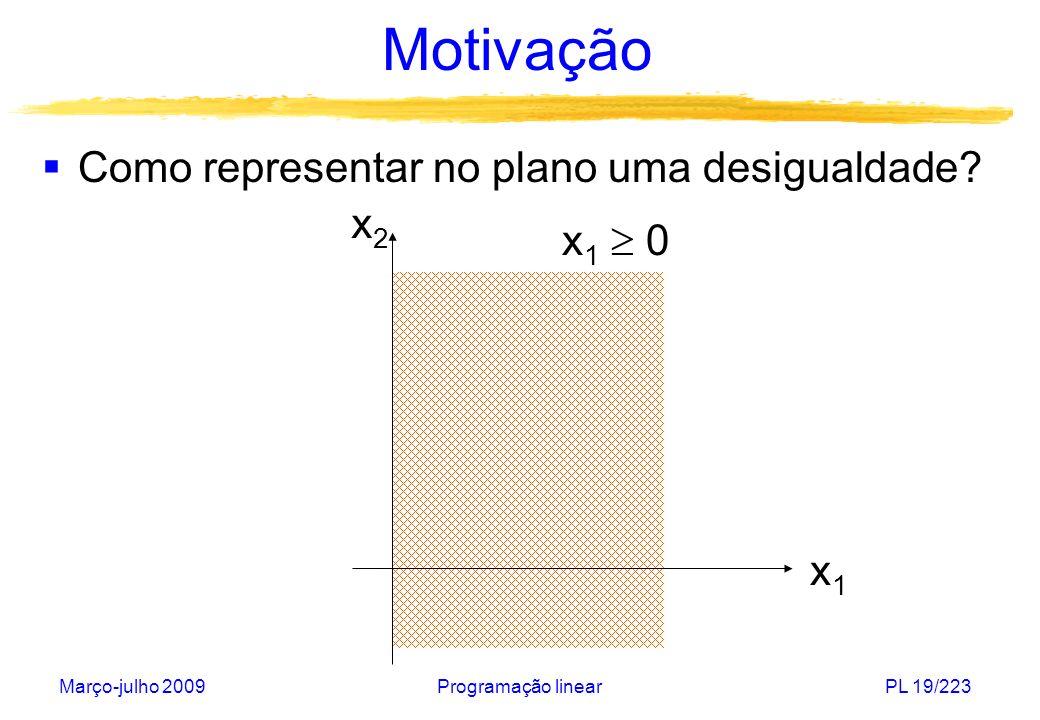 Motivação Como representar no plano uma desigualdade x2 x1  0 x1