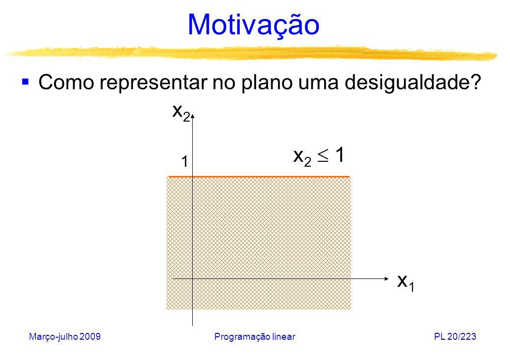 Motivação Como representar no plano uma desigualdade x2 x2  1 x1 1