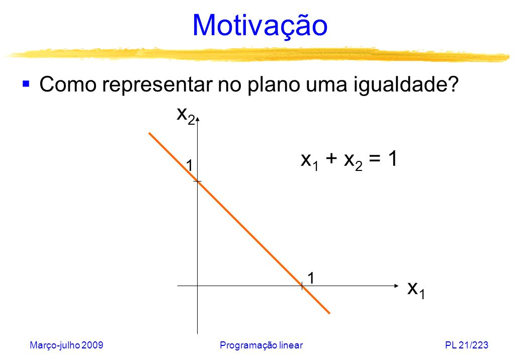 Motivação Como representar no plano uma igualdade x2 x1 + x2 = 1 x1 1