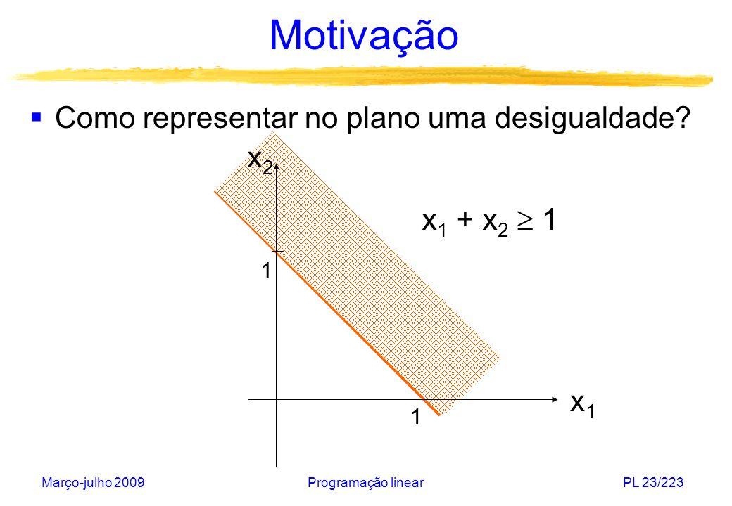 Motivação Como representar no plano uma desigualdade x2 x1 + x2 1
