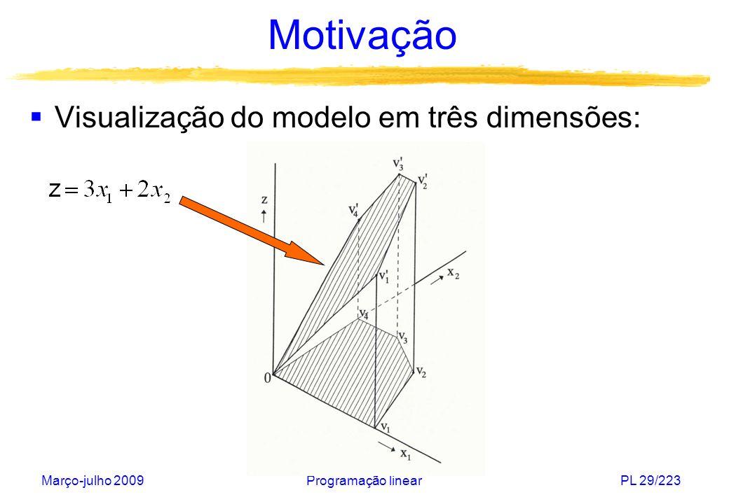 Motivação Visualização do modelo em três dimensões: Março-julho 2009