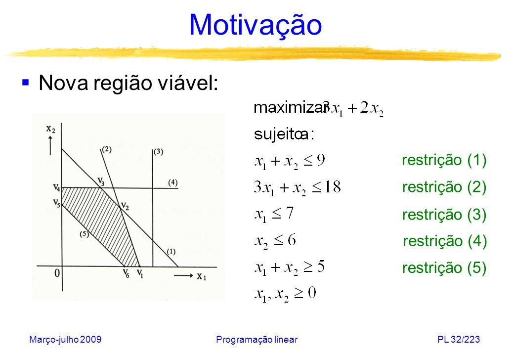 Motivação Nova região viável: restrição (1) restrição (2)