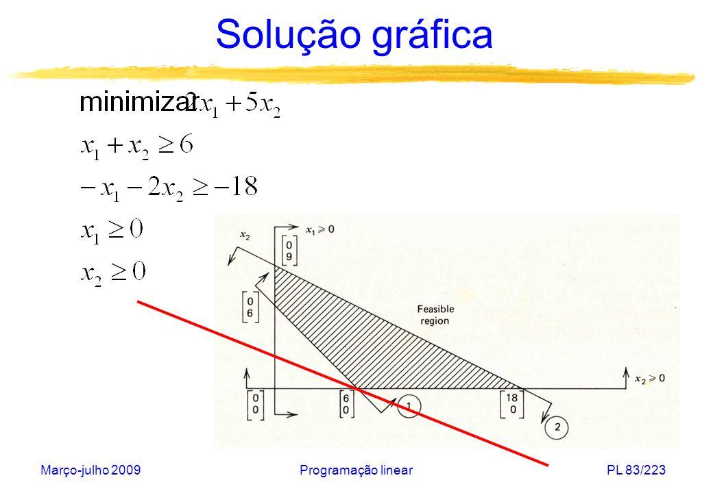 Solução gráfica Março-julho 2009 Programação linear