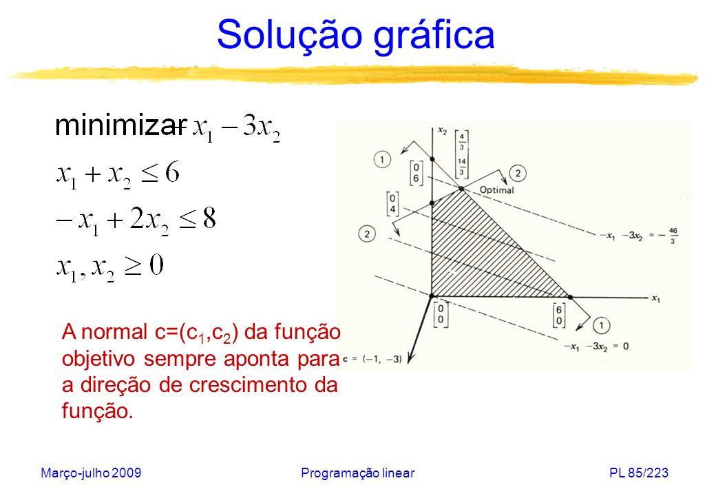 Solução gráfica A normal c=(c1,c2) da função