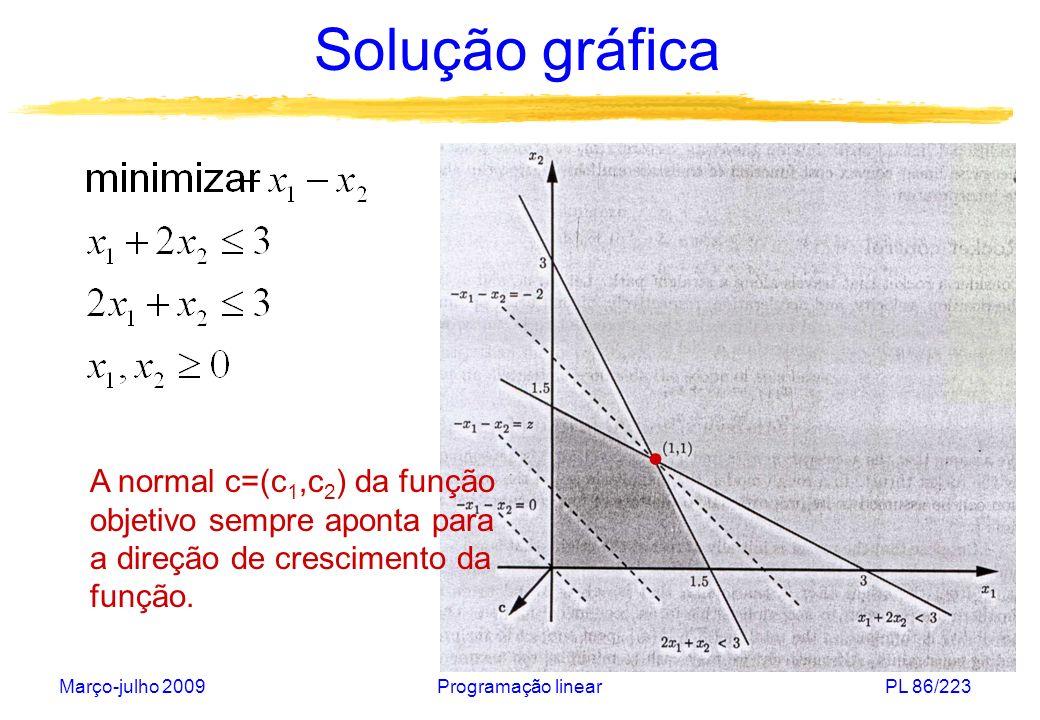 Solução gráfica • A normal c=(c1,c2) da função