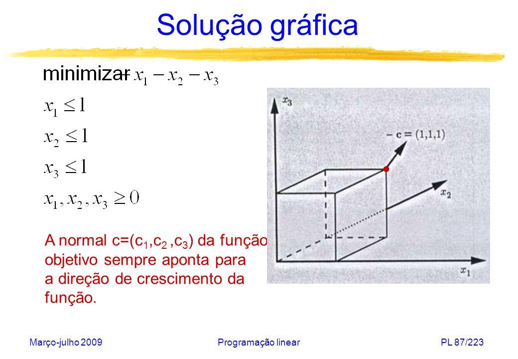 Solução gráfica • A normal c=(c1,c2 ,c3) da função