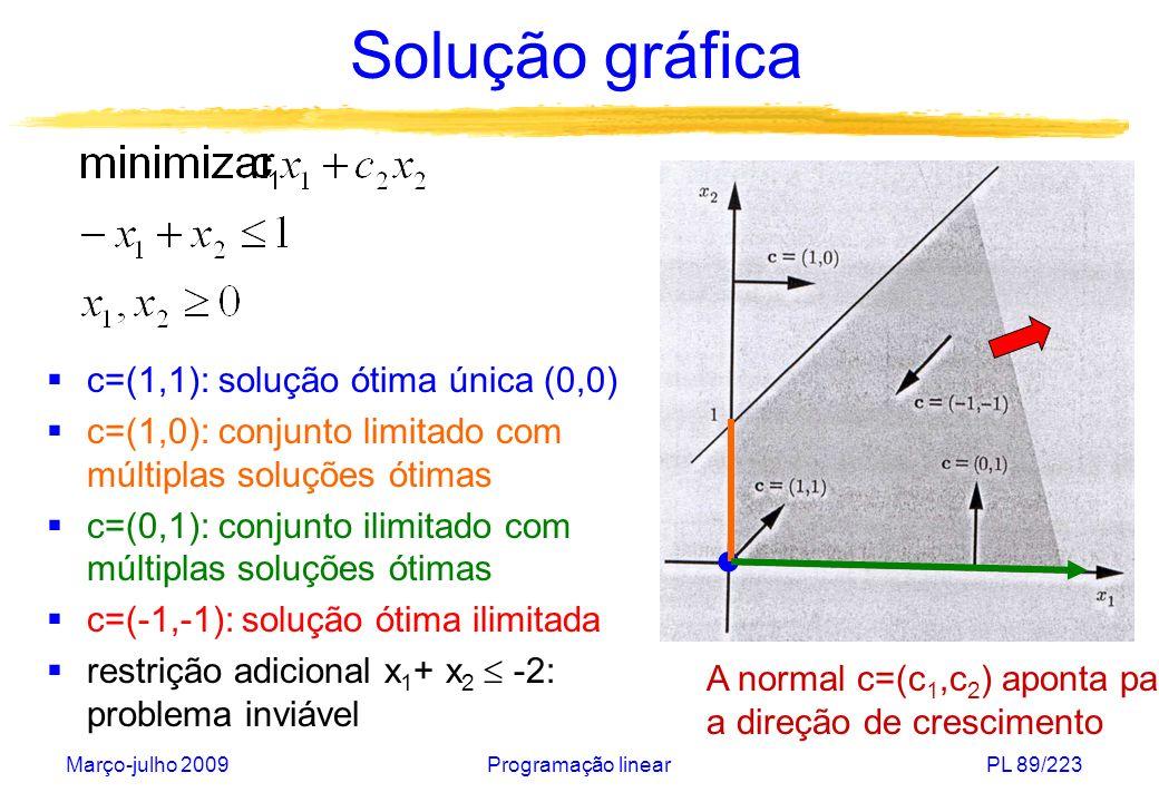Solução gráfica c=(1,1): solução ótima única (0,0)