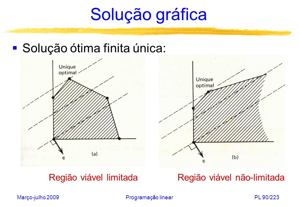 Solução gráfica Solução ótima finita única: Região viável limitada
