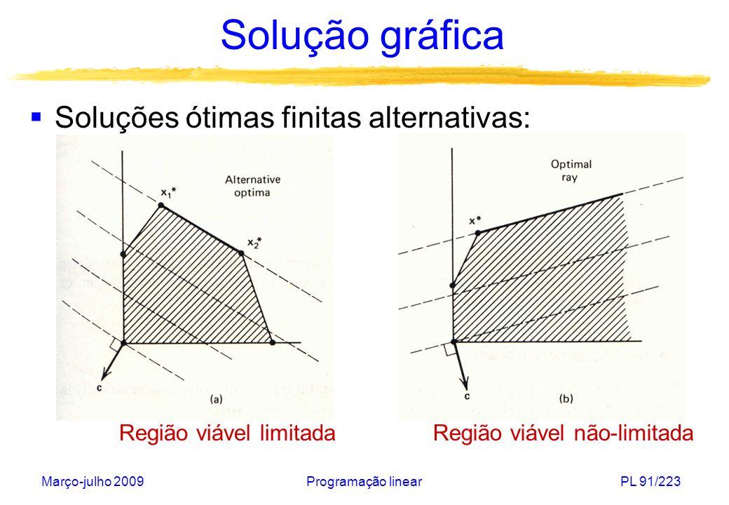 Solução gráfica Soluções ótimas finitas alternativas: